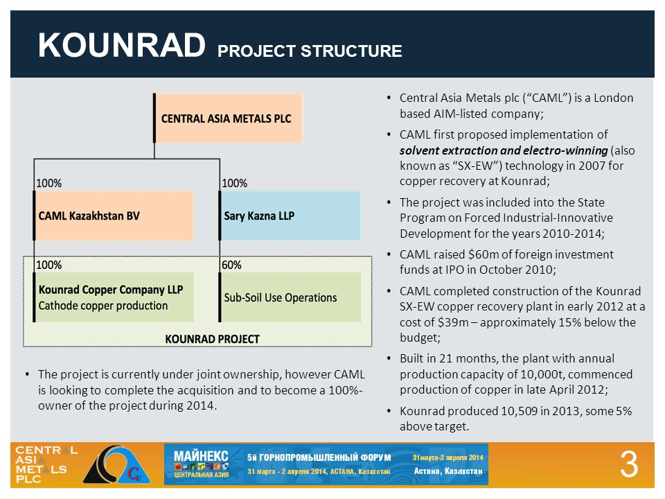 3 KOUNRAD PROJECT STRUCTURE Central Asia Metals plc ( CAML ) is a London based AIM-listed company; CAML first proposed implementation of solvent extraction and electro-winning (also known as SX-EW ) technology in 2007 for copper recovery at Kounrad; The project was included into the State Program on Forced Industrial-Innovative Development for the years 2010-2014; CAML raised $60m of foreign investment funds at IPO in October 2010; CAML completed construction of the Kounrad SX-EW copper recovery plant in early 2012 at a cost of $39m – approximately 15% below the budget; Built in 21 months, the plant with annual production capacity of 10,000t, commenced production of copper in late April 2012; Kounrad produced 10,509 in 2013, some 5% above target.