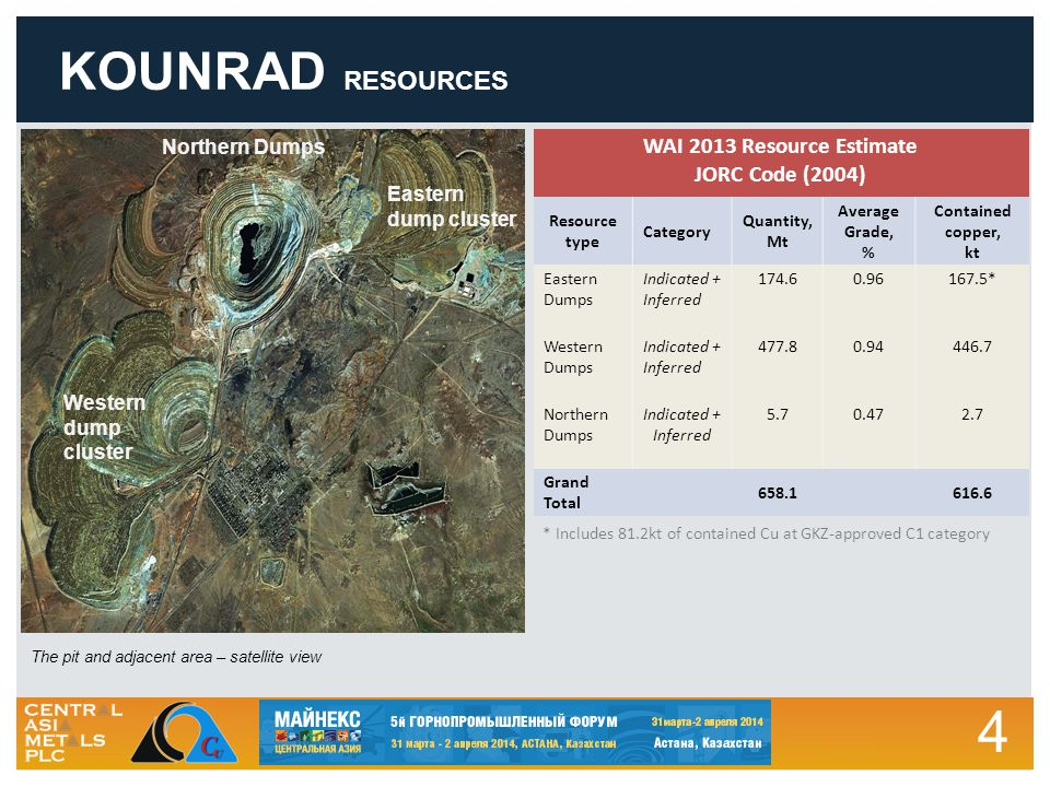 4 KOUNRAD RESOURCES Eastern dump cluster Western dump cluster The pit and adjacent area – satellite view Northern Dumps WAI 2013 Resource Estimate JORC Code (2004) Resource type Category Quantity, Mt Average Grade, % Contained copper, kt Eastern Dumps Indicated + Inferred 174.60.96167.5* Western Dumps Indicated + Inferred 477.80.94446.7 Northern Dumps Indicated + Inferred 5.70.472.7 Grand Total 658.1616.6 * Includes 81.2kt of contained Cu at GKZ-approved C1 category