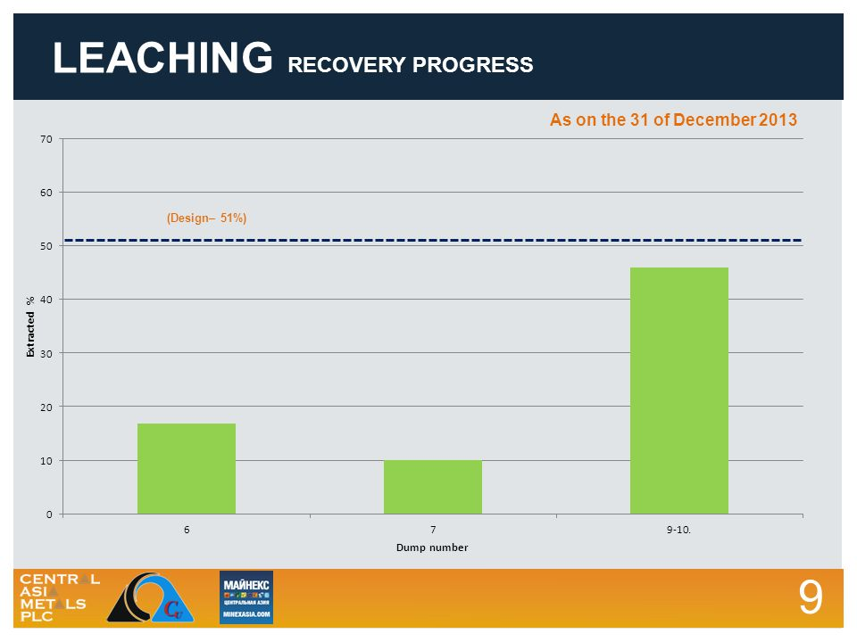 9 LEACHING RECOVERY PROGRESS (Design– 51%) As on the 31 of December 2013