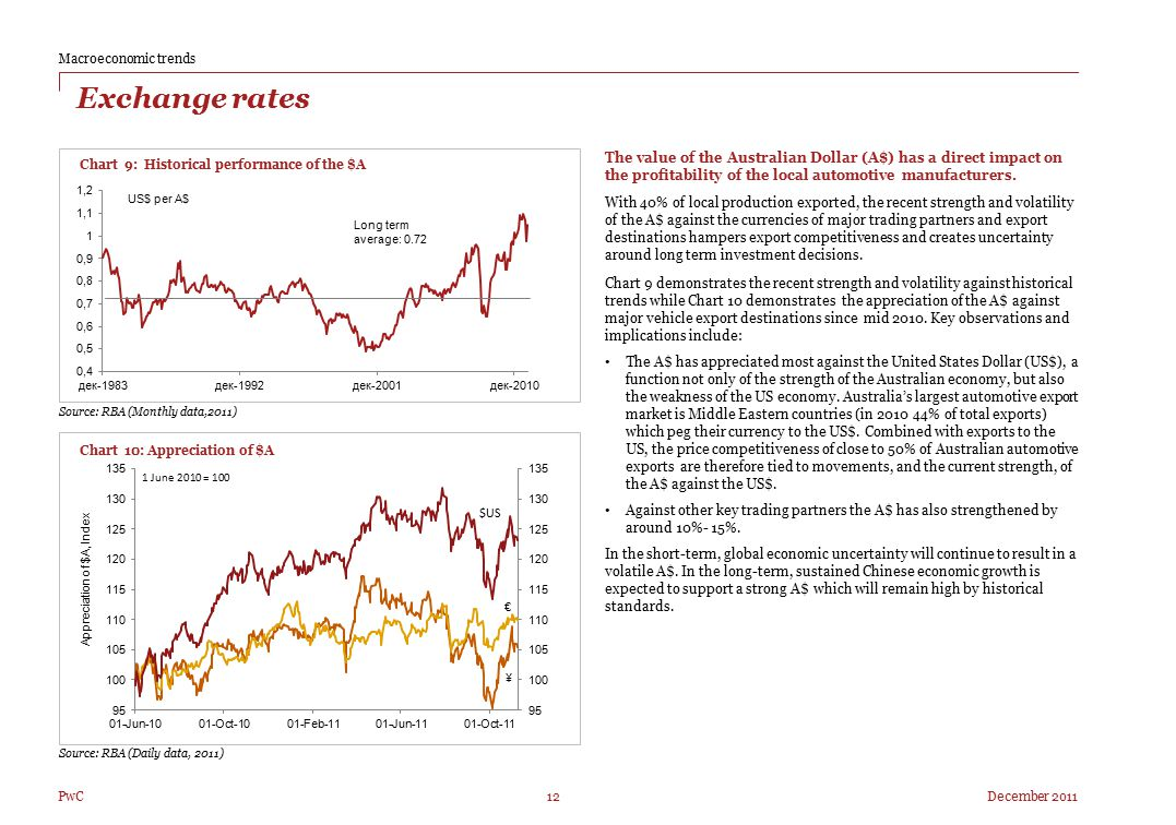 Left December 201112 PwC Exchange rates Chart 9: Historical performance of the $A The value of the Australian Dollar (A$) has a direct impact on the p