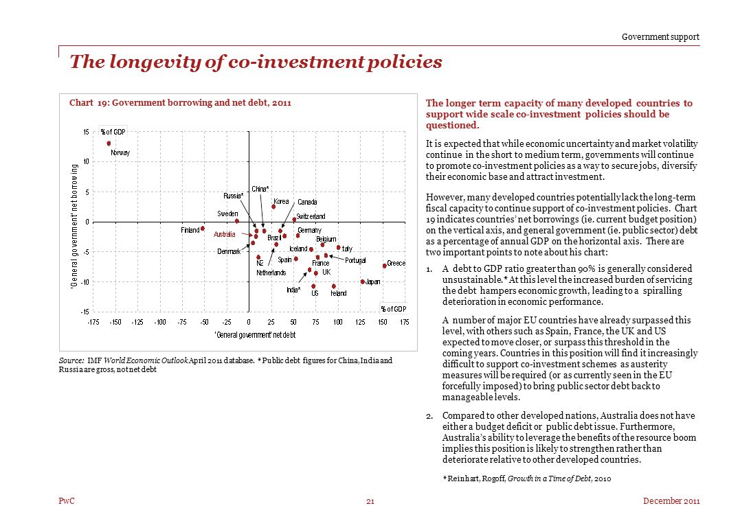 December 2011 Right 21 PwC The longevity of co-investment policies The longer term capacity of many developed countries to support wide scale co-inves