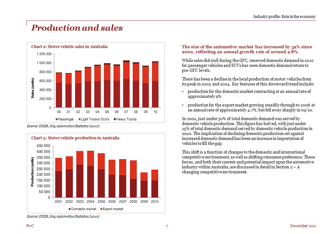 December 2011 Right 7 PwC Production and sales The size of the automotive market has increased by 32% since 2000, reflecting an annual growth rate of
