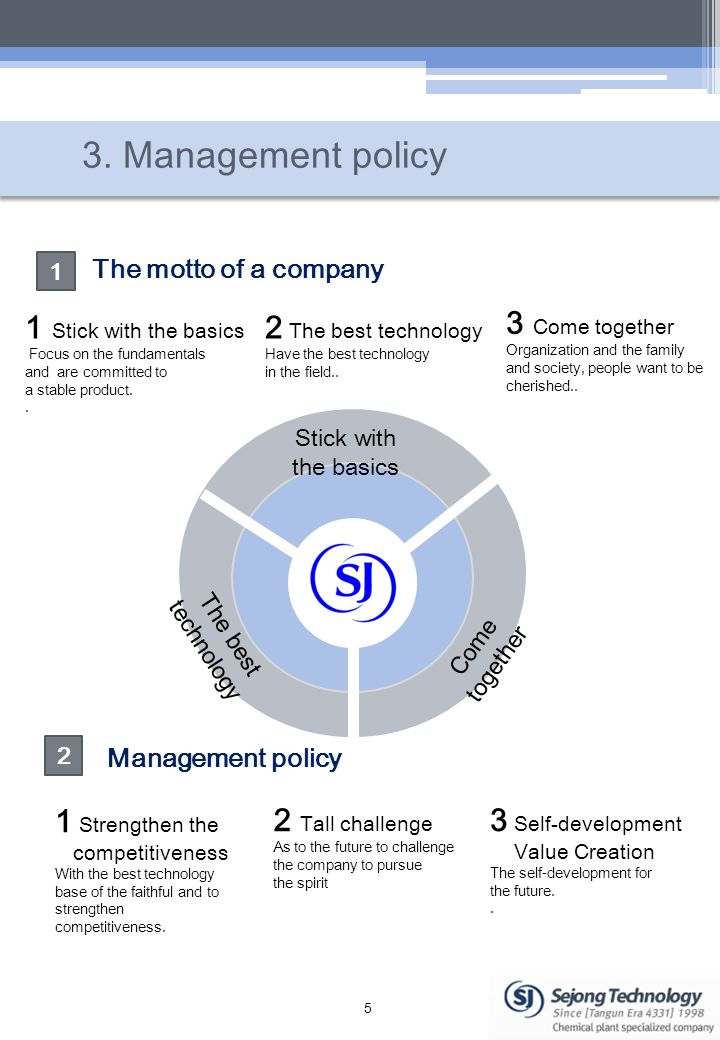 3. Management policy 5 1 2 1 Stick with the basics Focus on the fundamentals and are committed to a stable product.. 2 The best technology Have the be