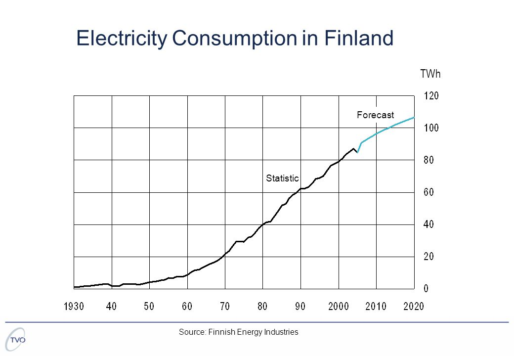 Electricity Consumption in Finland TWh Statistic Forecast Source: Finnish Energy Industries