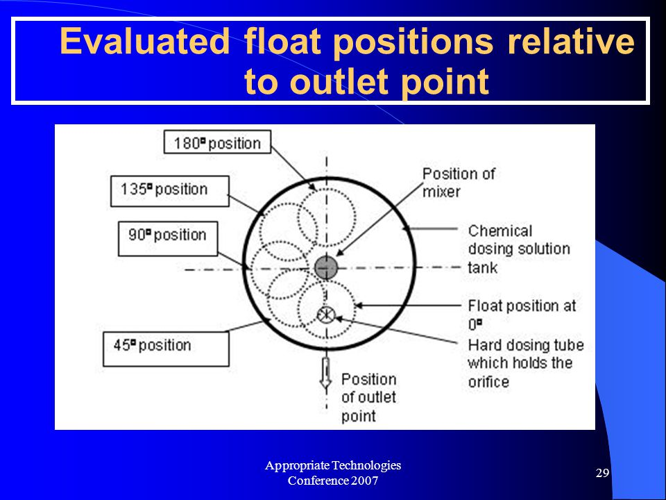 Appropriate Technologies Conference 2007 29 Evaluated float positions relative to outlet point