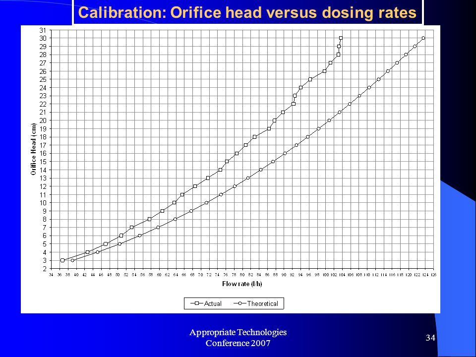 Appropriate Technologies Conference 2007 34 Calibration: Orifice head versus dosing rates