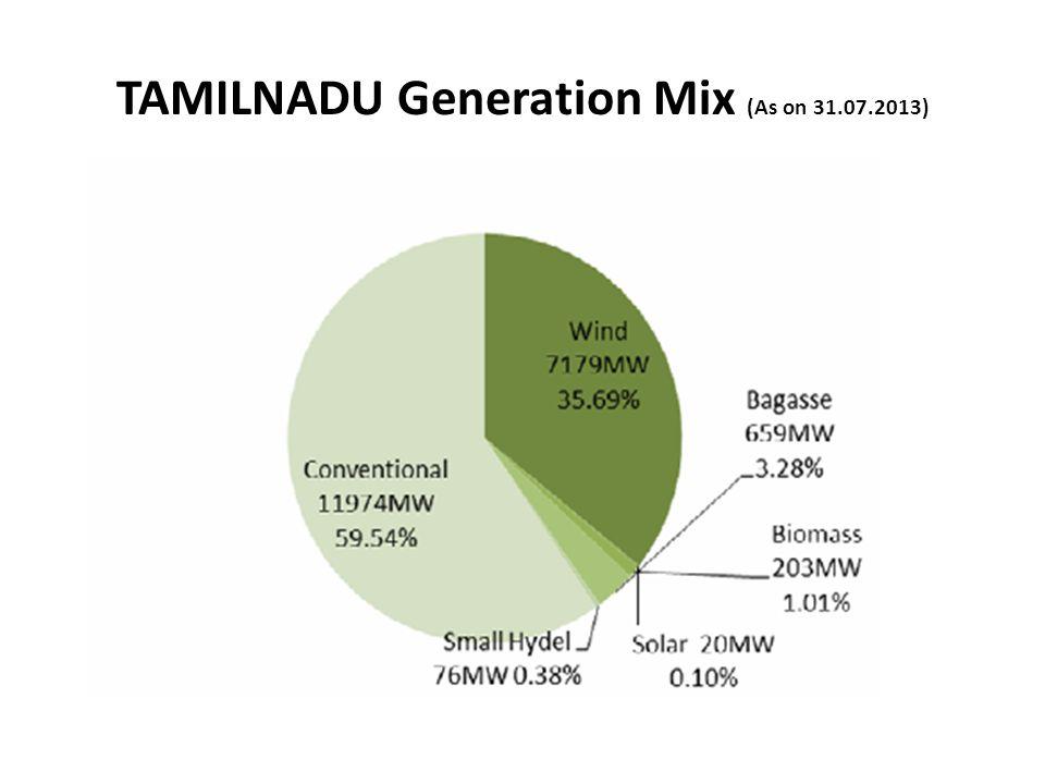 TAMILNADU Generation Mix (As on 31.07.2013)