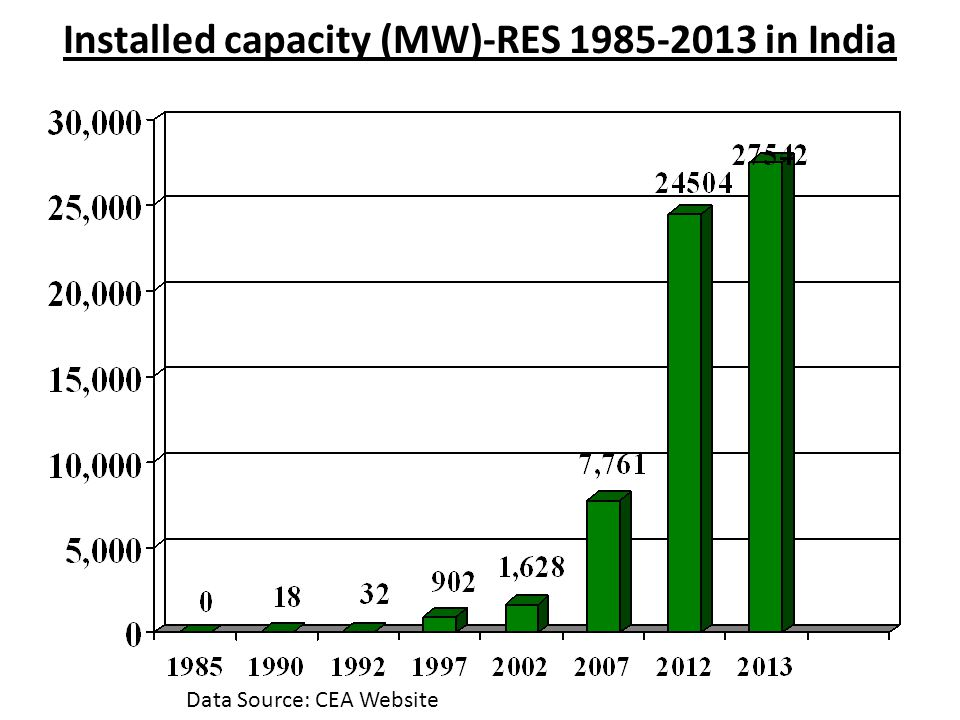 Installed capacity (MW)-RES 1985-2013 in India Data Source: CEA Website