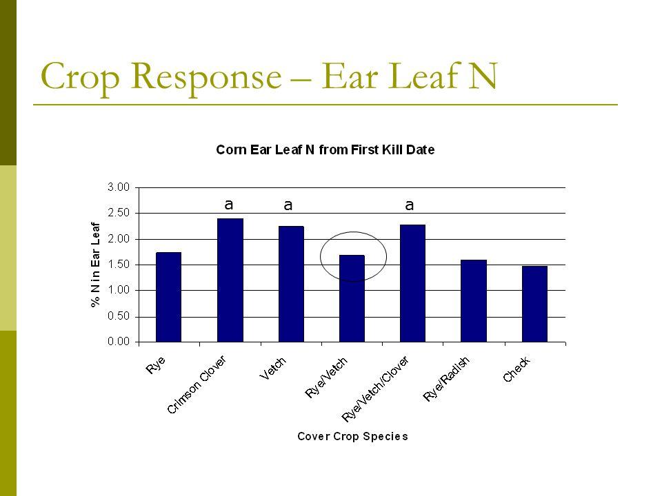 Crop Response – Ear Leaf N a a a