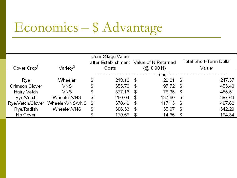Economics – $ Advantage
