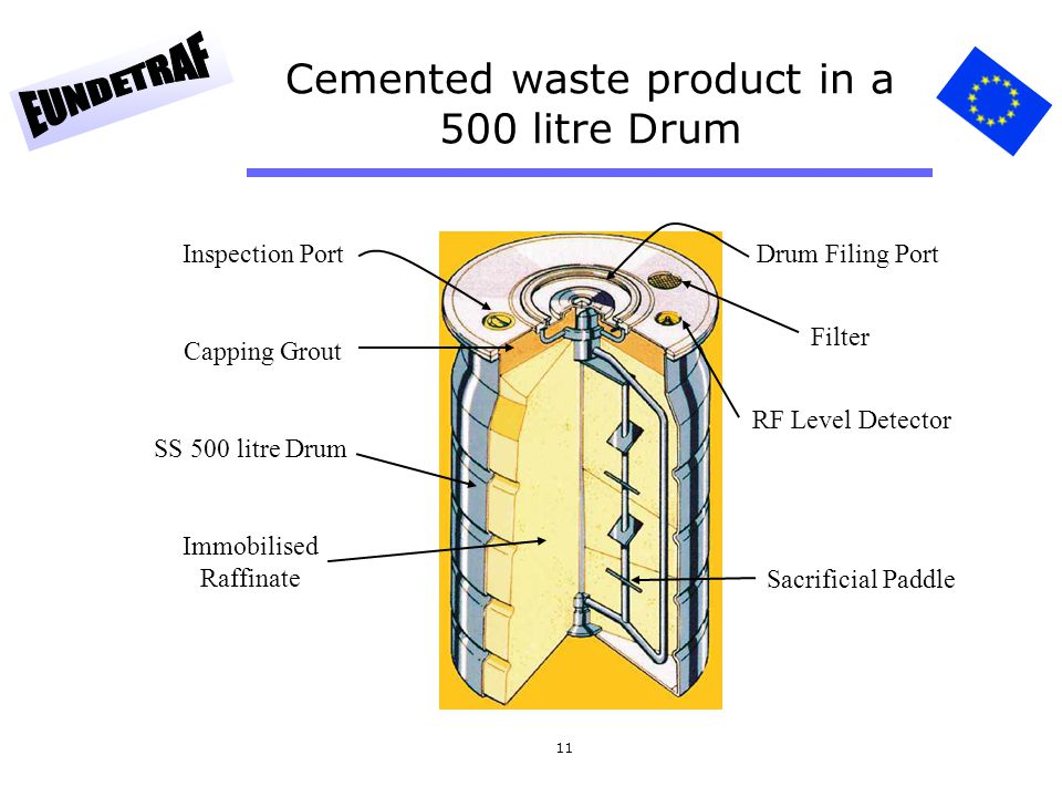 11 Cemented waste product in a 500 litre Drum Drum Filing Port Filter RF Level Detector Sacrificial Paddle Inspection Port Capping Grout SS 500 litre Drum Immobilised Raffinate