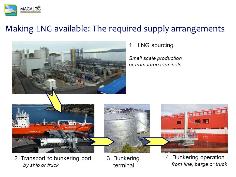 Making LNG available: The required supply arrangements 1.LNG sourcing Small scale production or from large terminals 2.