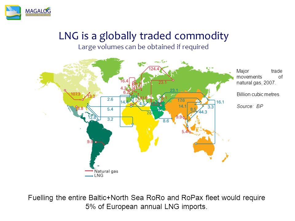 LNG is a globally traded commodity Large volumes can be obtained if required Fuelling the entire Baltic+North Sea RoRo and RoPax fleet would require 5% of European annual LNG imports.