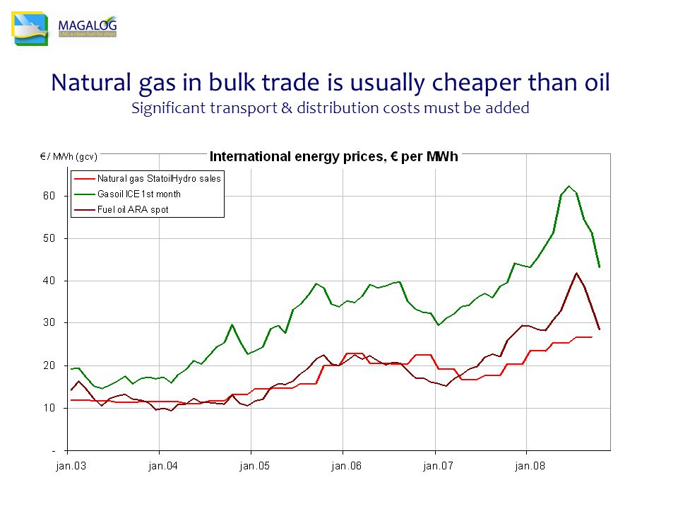 Natural gas in bulk trade is usually cheaper than oil Significant transport & distribution costs must be added