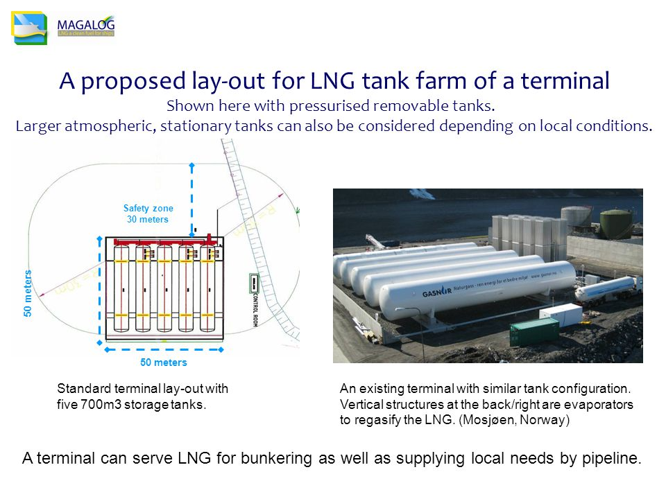A proposed lay-out for LNG tank farm of a terminal Shown here with pressurised removable tanks.