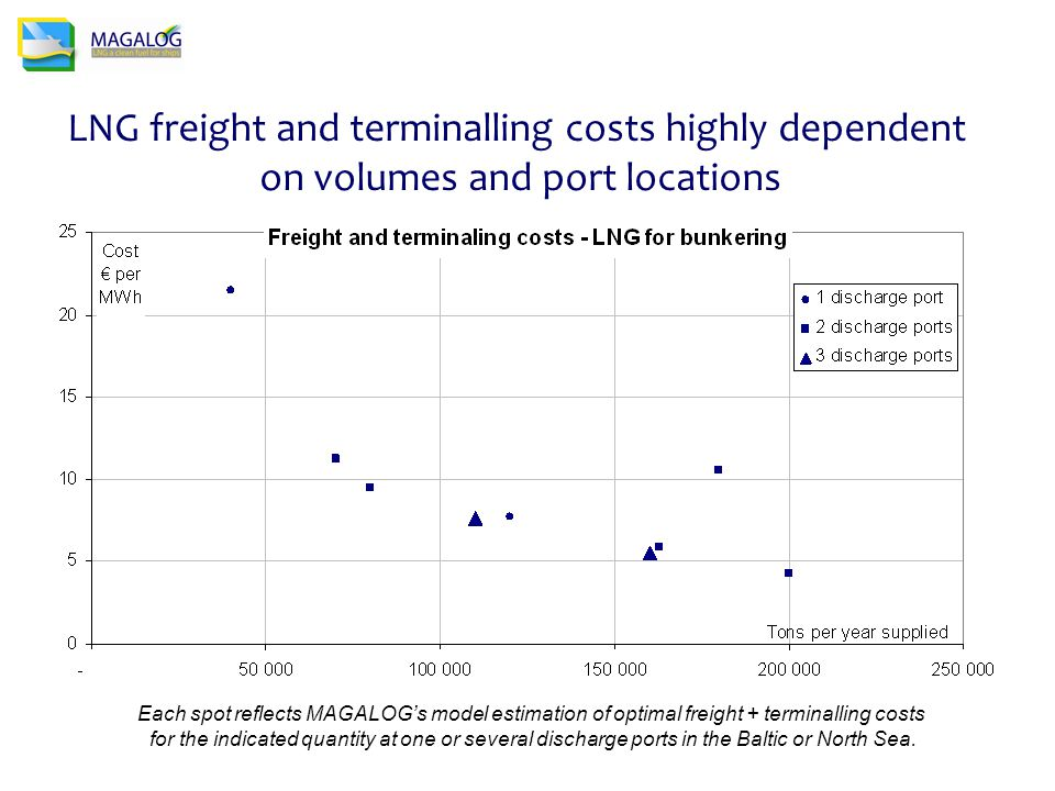 LNG freight and terminalling costs highly dependent on volumes and port locations Each spot reflects MAGALOG's model estimation of optimal freight + terminalling costs for the indicated quantity at one or several discharge ports in the Baltic or North Sea.