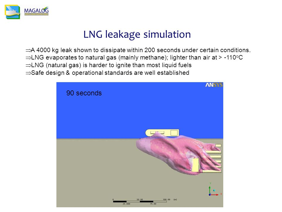 LNG leakage simulation 90 seconds  A 4000 kg leak shown to dissipate within 200 seconds under certain conditions.