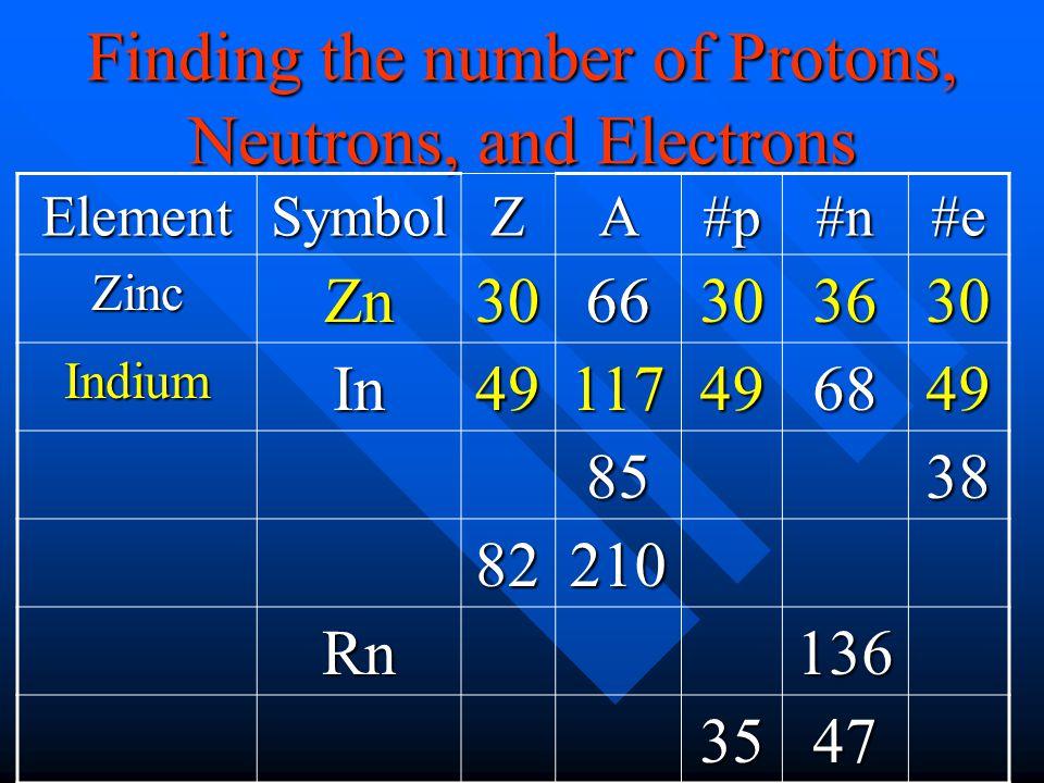 ElementSymbolZA#p#n#e ZincZn3066303630 IndiumIn49117496849 8538 82210 Rn136 3547