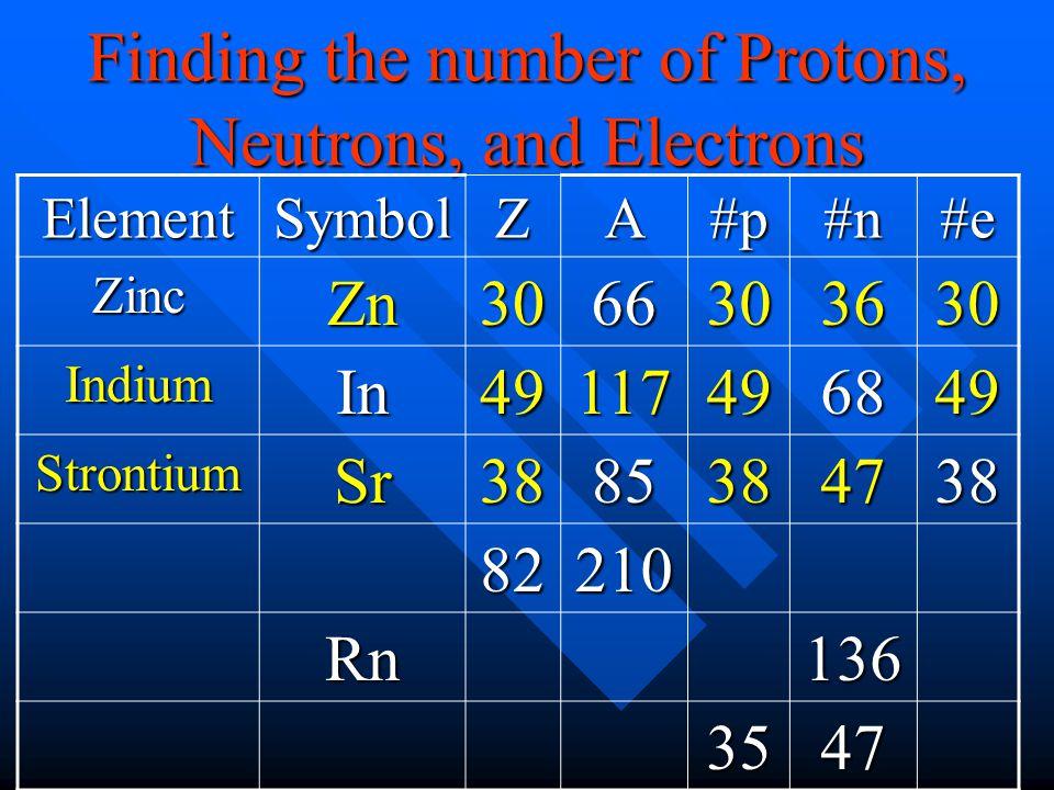 ElementSymbolZA#p#n#e ZincZn3066303630 IndiumIn49117496849 StrontiumSr3885384738 82210 Rn136 3547