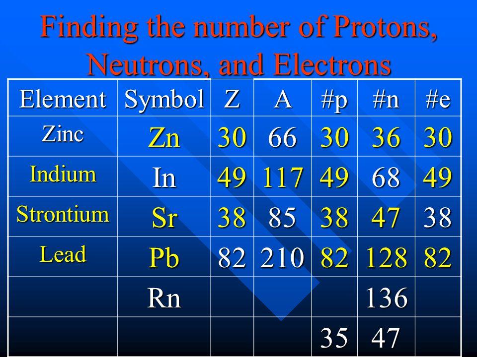 ElementSymbolZA#p#n#e ZincZn3066303630 IndiumIn49117496849 StrontiumSr3885384738 LeadPb822108212882 Rn136 3547