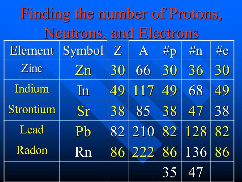 ElementSymbolZA#p#n#e ZincZn3066303630 IndiumIn49117496849 StrontiumSr3885384738 LeadPb822108212882 RadonRn862228613686 3547