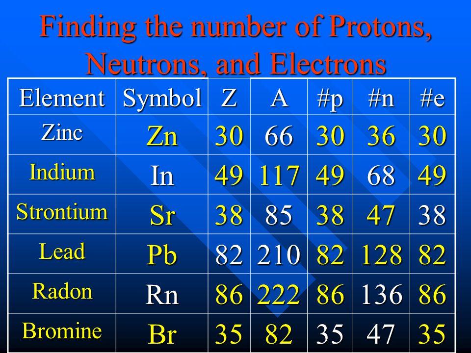 ElementSymbolZA#p#n#e ZincZn3066303630 IndiumIn49117496849 StrontiumSr3885384738 LeadPb822108212882 RadonRn862228613686 BromineBr3582354735