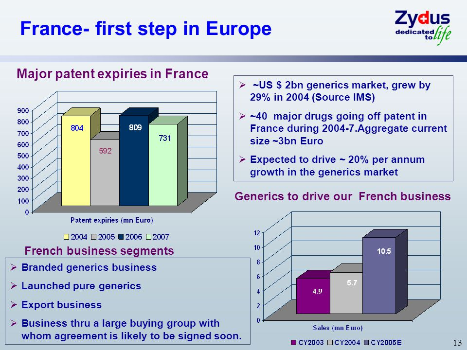 13 France- first step in Europe Generics to drive our French business Major patent expiries in France  ~US $ 2bn generics market, grew by 29% in 2004