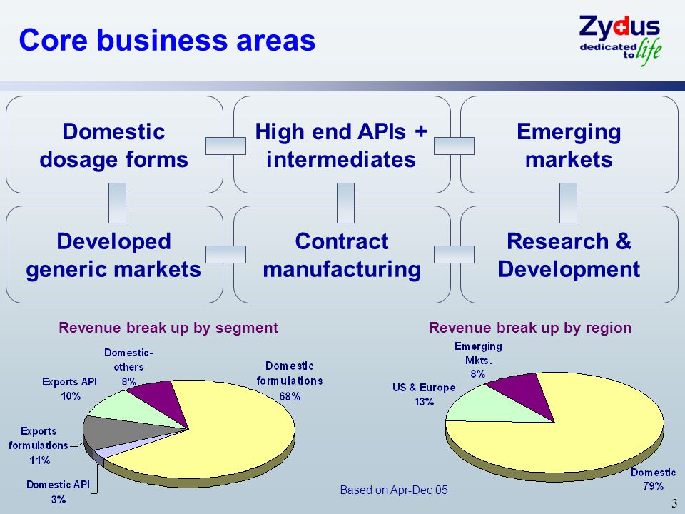 3 Core business areas Research & Development Contract manufacturing Emerging markets High end APIs + intermediates Developed generic markets Domestic