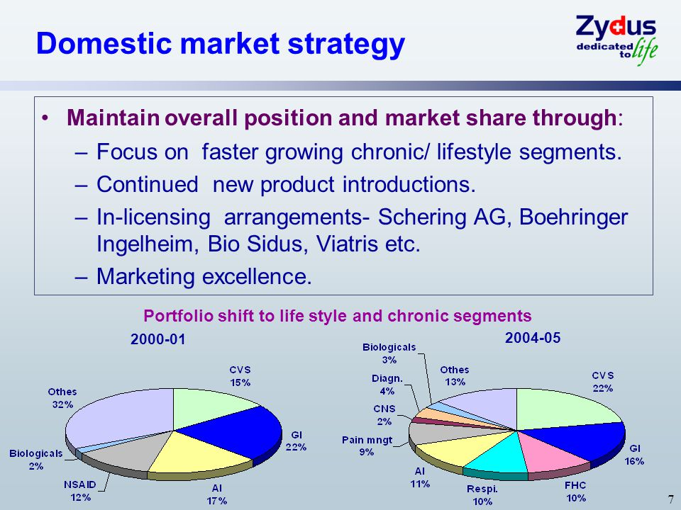 8 Achievements in domestic market  Zydus Cadila ranks 5th with Rs ~8bn sales in domestic formulations market.