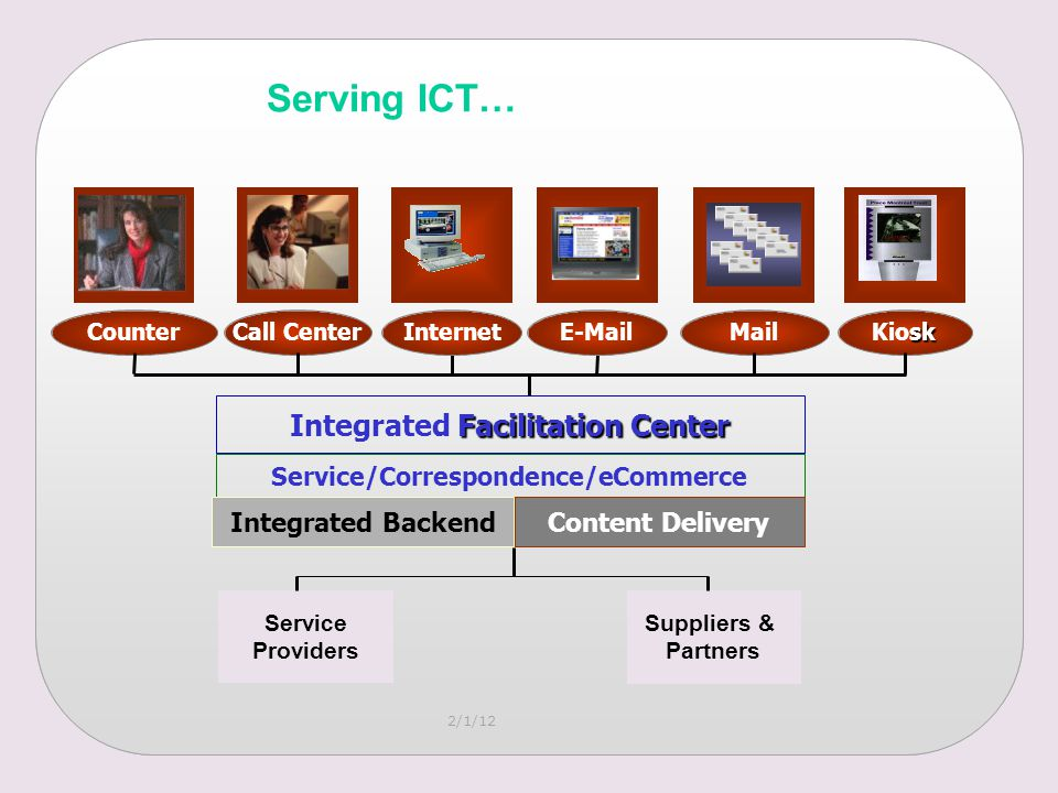 2/1/12 Service/Correspondence/eCommerce Facilitation Center Integrated Facilitation Center InternetMail Integrated BackendContent Delivery Service Providers Suppliers & Partners E-Mail sk KioskCounterCall Center Serving ICT…