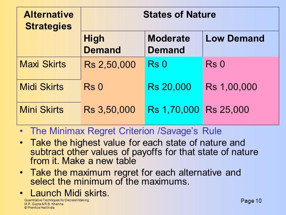 Quantitative Techniques for Decision Making M.P. Gupta & R.B. Khanna © Prentice Hall India Page 10 The Minimax Regret Criterion /Savage's Rule Take th