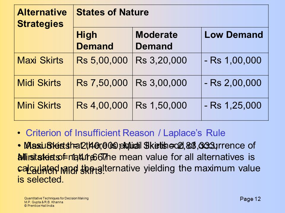 Quantitative Techniques for Decision Making M.P. Gupta & R.B. Khanna © Prentice Hall India Page 12 Alternative Strategies States of Nature High Demand