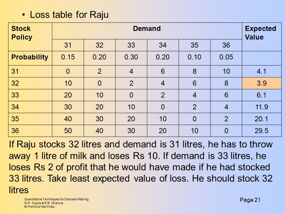 Quantitative Techniques for Decision Making M.P. Gupta & R.B. Khanna © Prentice Hall India Page 21 Loss table for Raju Stock Policy DemandExpected Val