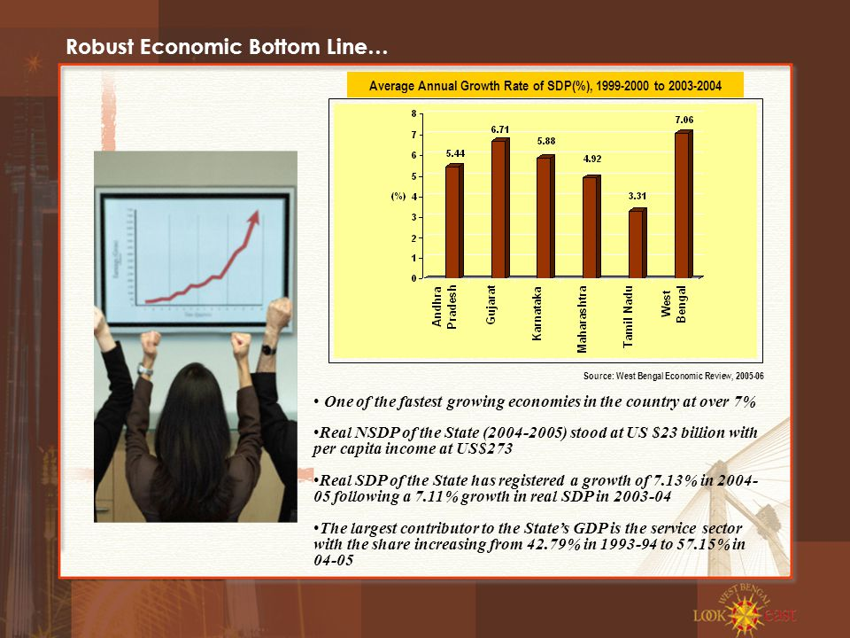 Robust Economic Bottom Line… One of the fastest growing economies in the country at over 7% Real NSDP of the State (2004-2005) stood at US $23 billion with per capita income at US$273 Real SDP of the State has registered a growth of 7.13% in 2004- 05 following a 7.11% growth in real SDP in 2003-04 The largest contributor to the State's GDP is the service sector with the share increasing from 42.79% in 1993-94 to 57.15% in 04-05 Average Annual Growth Rate of SDP(%), 1999-2000 to 2003-2004 Source: West Bengal Economic Review, 2005-06