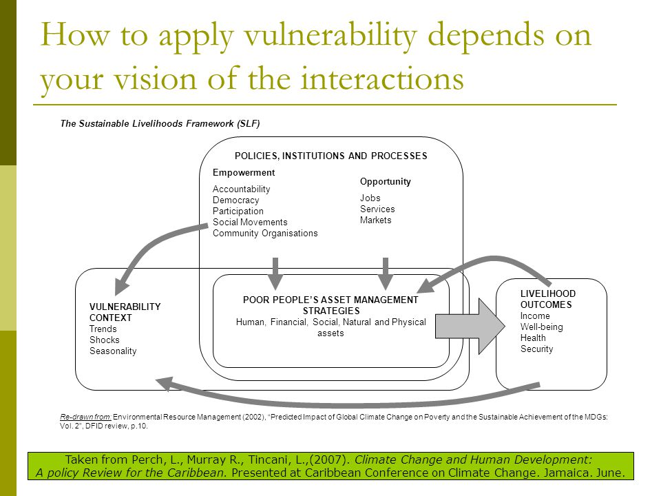 How to apply vulnerability depends on your vision of the interactions POOR PEOPLE'S ASSET MANAGEMENT STRATEGIES Human, Financial, Social, Natural and Physical assets POLICIES, INSTITUTIONS AND PROCESSES Empowerment Accountability Democracy Participation Social Movements Community Organisations Opportunity Jobs Services Markets VULNERABILITY CONTEXT Trends Shocks Seasonality Re-drawn from: Environmental Resource Management (2002), Predicted Impact of Global Climate Change on Poverty and the Sustainable Achievement of the MDGs: Vol.