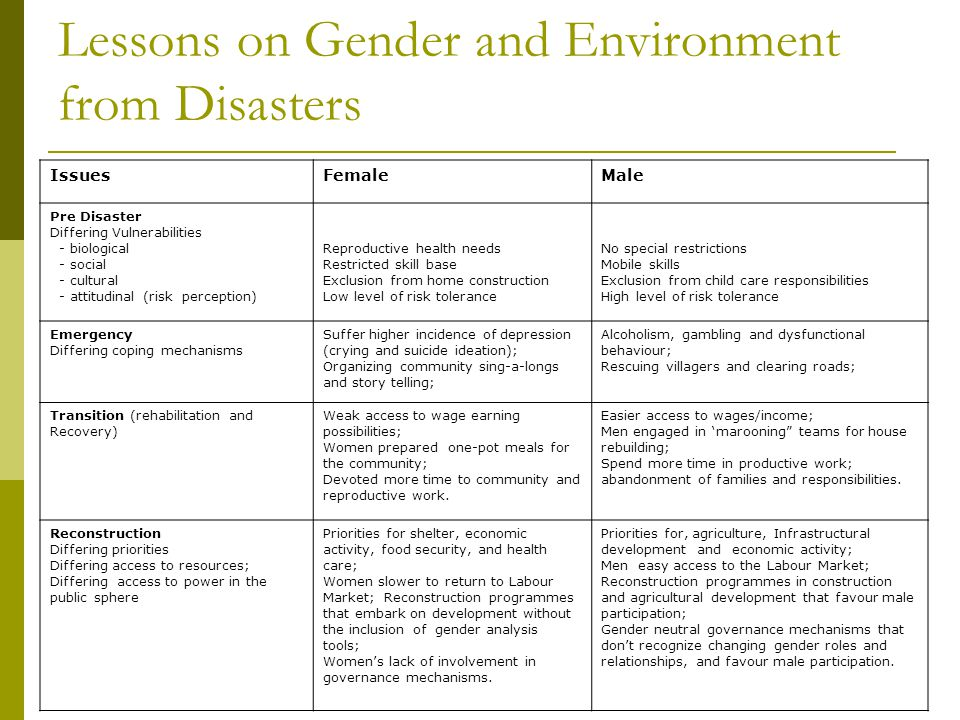 Lessons on Gender and Environment from Disasters IssuesFemaleMale Pre Disaster Differing Vulnerabilities - biological - social - cultural - attitudinal (risk perception) Reproductive health needs Restricted skill base Exclusion from home construction Low level of risk tolerance No special restrictions Mobile skills Exclusion from child care responsibilities High level of risk tolerance Emergency Differing coping mechanisms Suffer higher incidence of depression (crying and suicide ideation); Organizing community sing-a-longs and story telling; Alcoholism, gambling and dysfunctional behaviour; Rescuing villagers and clearing roads; Transition (rehabilitation and Recovery) Weak access to wage earning possibilities; Women prepared one-pot meals for the community; Devoted more time to community and reproductive work.