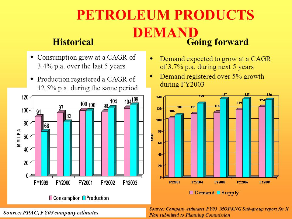 PETROLEUM PRODUCTS DEMAND Source: PPAC, FY03 company estimates  Consumption grew at a CAGR of 3.4% p.a.