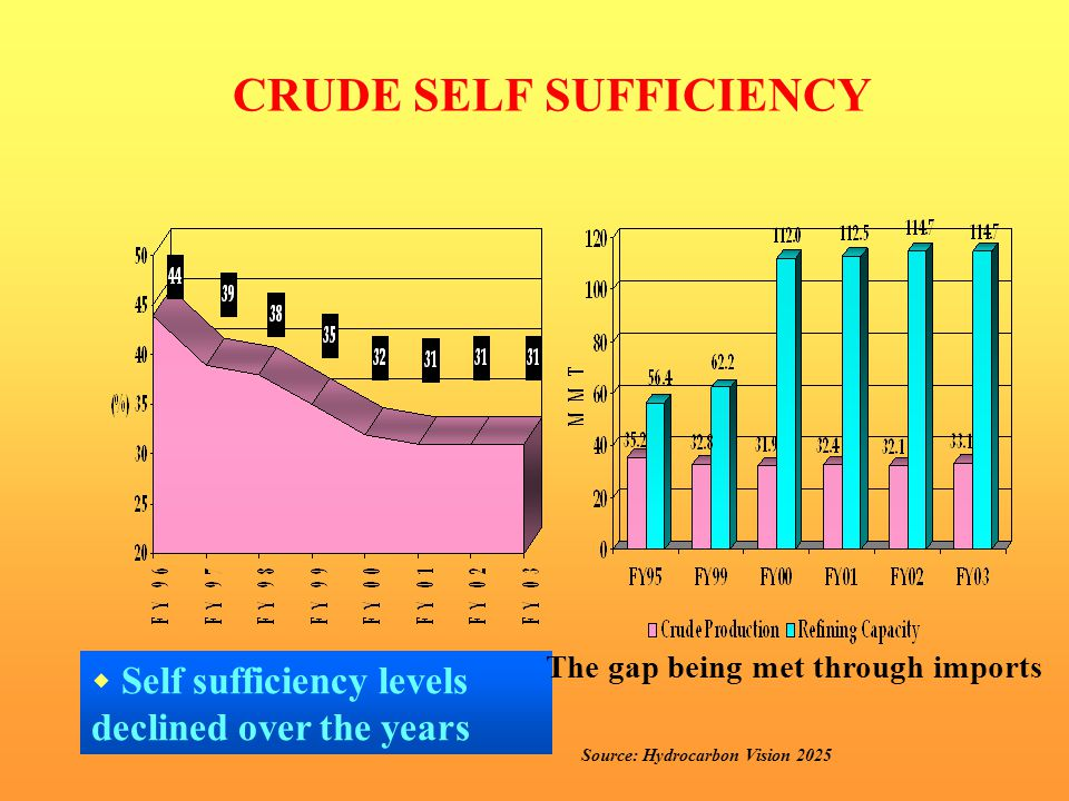 CRUDE SELF SUFFICIENCY  Self sufficiency levels declined over the years The gap being met through imports Source: Hydrocarbon Vision 2025