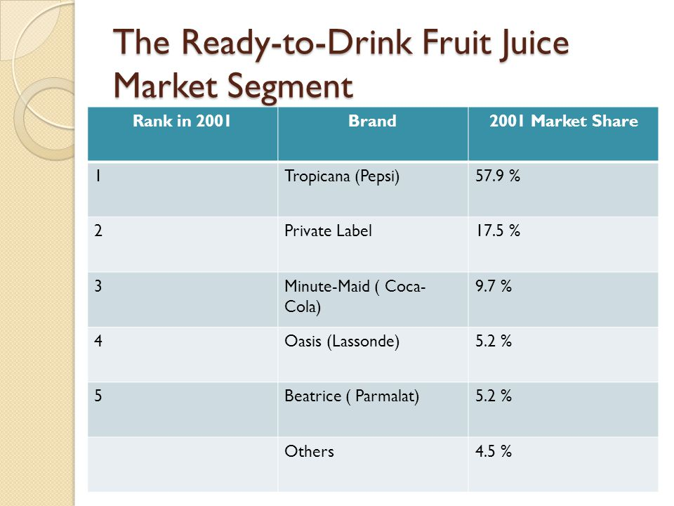 The Ready-to-Drink Fruit Juice Market Segment Rank in 2001Brand2001 Market Share 1Tropicana (Pepsi)57.9 % 2Private Label17.5 % 3Minute-Maid ( Coca- Co