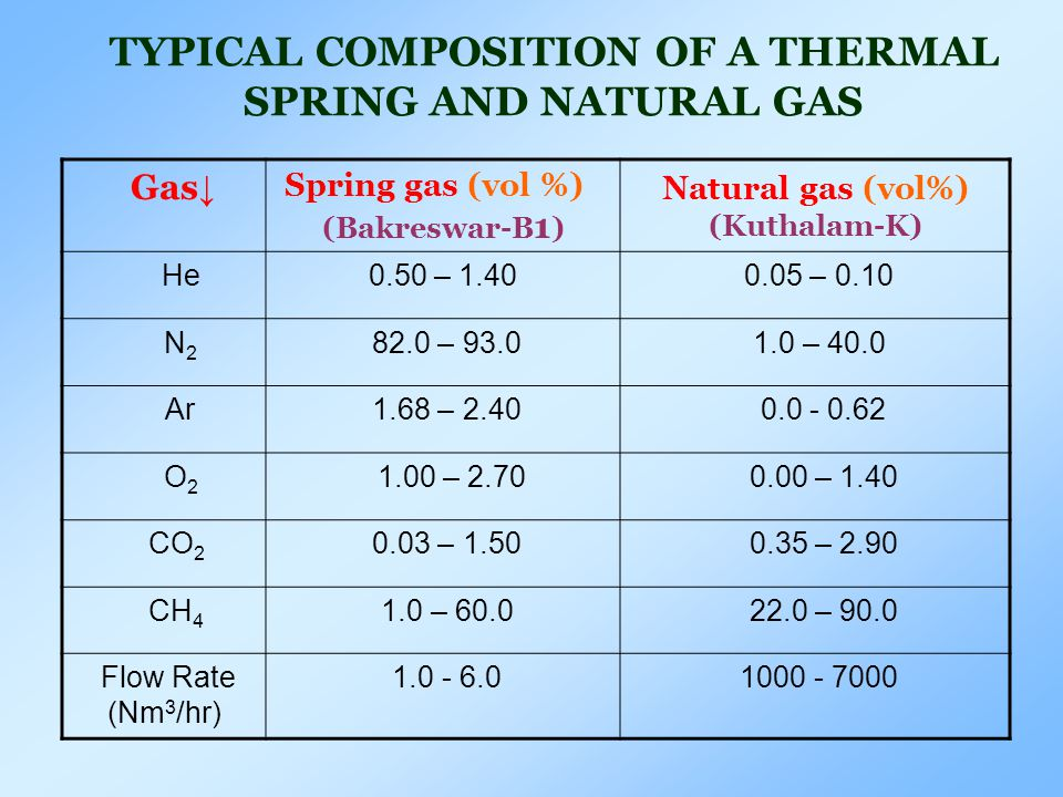 Gas ↓ Spring gas (vol %) (Bakreswar-B 1 ) Natural gas (vol%) (Kuthalam-K) He0.50 – 1.40 0.05 – 0.10 N 2 82.0 – 93.0 1.0 – 40.0 Ar 1.68 – 2.40 0.0 - 0.62 O 2 1.00 – 2.70 0.00 – 1.40 CO 2 0.03 – 1.50 0.35 – 2.90 CH 4 1.0 – 60.0 22.0 – 90.0 Flow Rate (Nm 3 /hr) 1.0 - 6.0 1000 - 7000 TYPICAL COMPOSITION OF A THERMAL SPRING AND NATURAL GAS