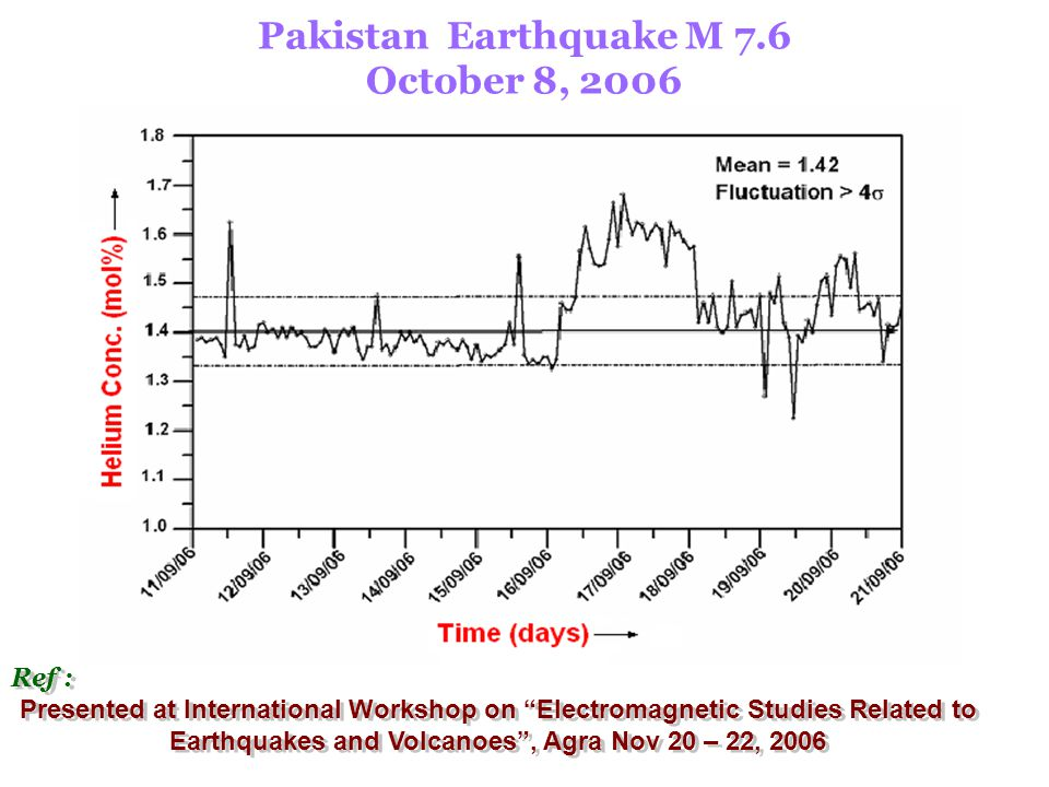 Pakistan Earthquake M 7.6 October 8, 2006 Ref : Presented at International Workshop on Electromagnetic Studies Related to Earthquakes and Volcanoes , Agra Nov 20 – 22, 2006 Ref : Presented at International Workshop on Electromagnetic Studies Related to Earthquakes and Volcanoes , Agra Nov 20 – 22, 2006