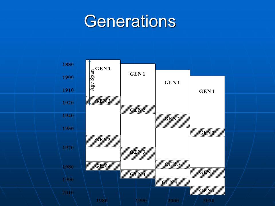GEN 1 GEN 2 GEN 4 GEN 3 GEN 4 1880 1900 1910 1920 1940 1950 1970 1980 1990 2010 1980 1990 2000 2010 Age Span Generations