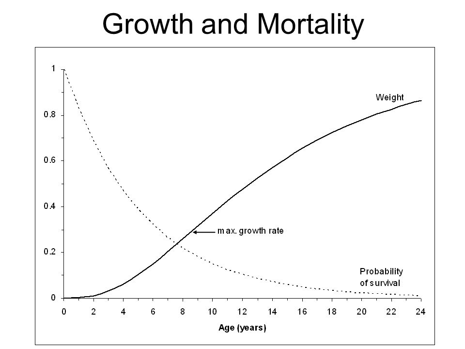 Growth and Mortality