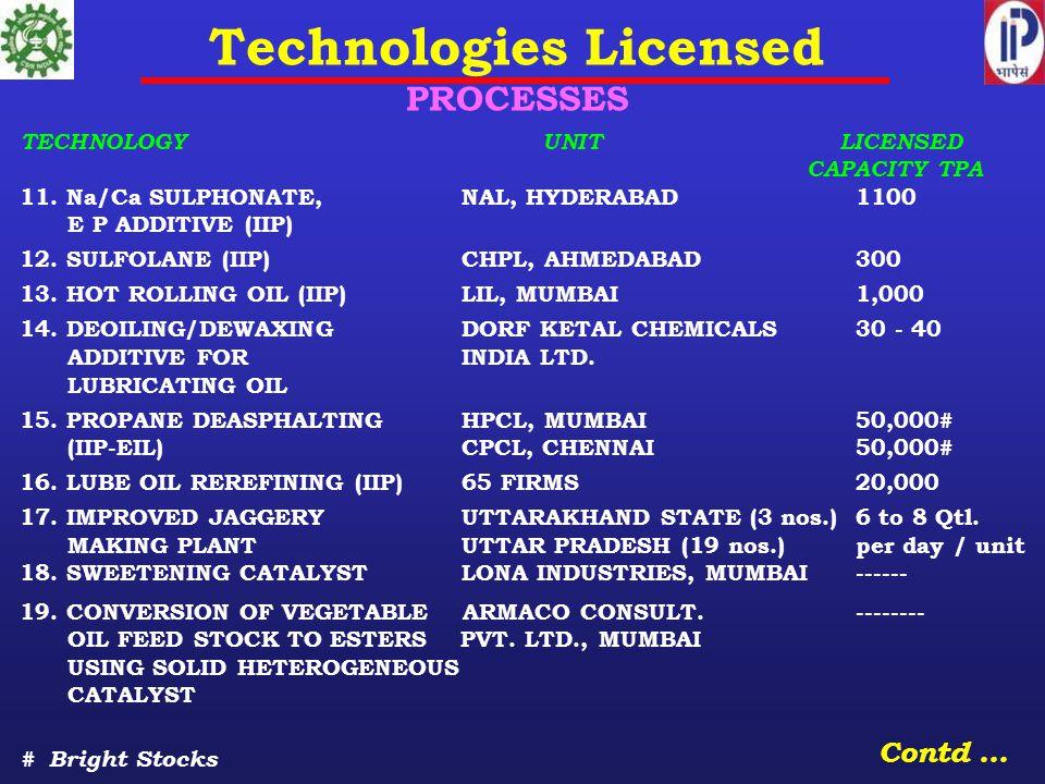 TECHNOLOGY UNIT LICENSED CAPACITY TPA 11. Na/Ca SULPHONATE, NAL, HYDERABAD 1100 E P ADDITIVE (IIP) 12. SULFOLANE (IIP) CHPL, AHMEDABAD 300 13. HOT ROL