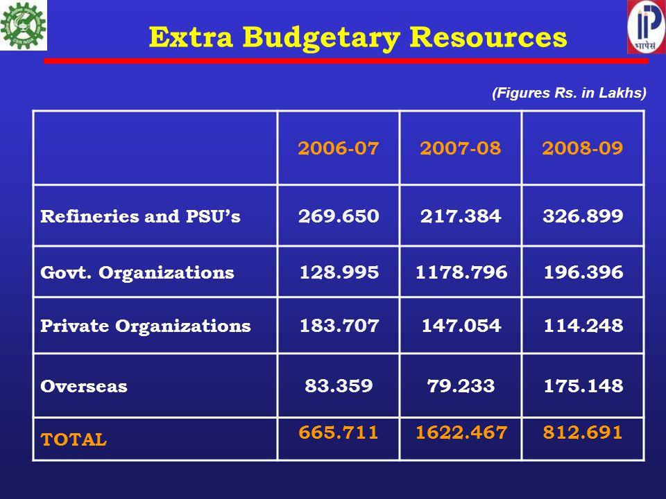 Extra Budgetary Resources 2006-072007-082008-09 Refineries and PSU's269.650217.384326.899 Govt. Organizations128.9951178.796196.396 Private Organizati