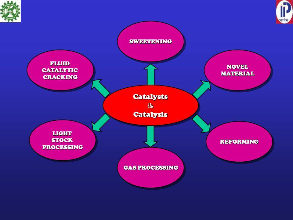 SWEETENINGSWEETENING NOVELMATERIALNOVELMATERIAL REFORMINGREFORMING GAS PROCESSING LIGHTSTOCKPROCESSINGLIGHTSTOCKPROCESSING FLUIDCATALYTICCRACKINGFLUIDCATALYTICCRACKING Catalysts&CatalysisCatalysts&Catalysis