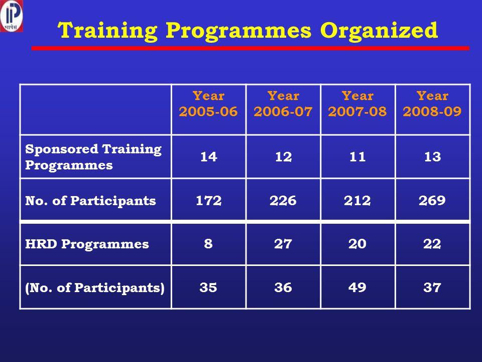 Training Programmes Organized Year 2005-06 Year 2006-07 Year 2007-08 Year 2008-09 Sponsored Training Programmes 14121113 No. of Participants1722262122