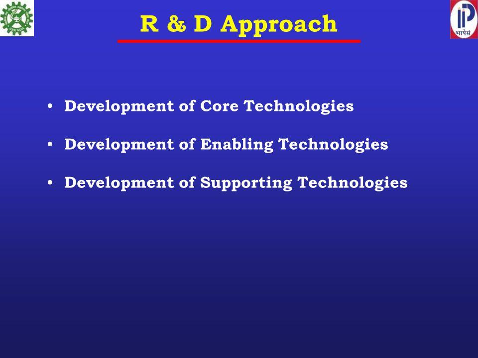 R & D Approach Development of Core Technologies Development of Enabling Technologies Development of Supporting Technologies