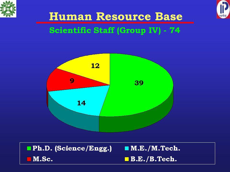 Human Resource Base Scientific Staff (Group IV) - 74