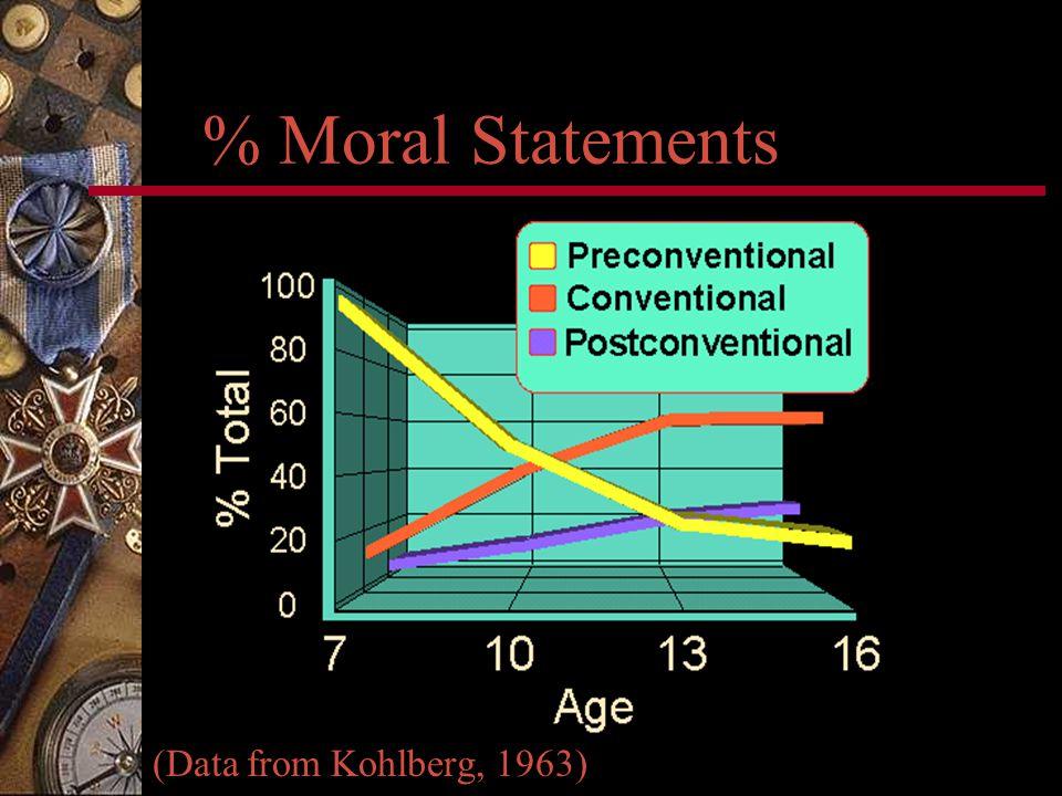 % Moral Statements (Data from Kohlberg, 1963)